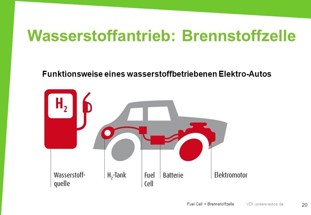 Funktionsweise eines wasserstoffbetriebenen Elektro-Autos