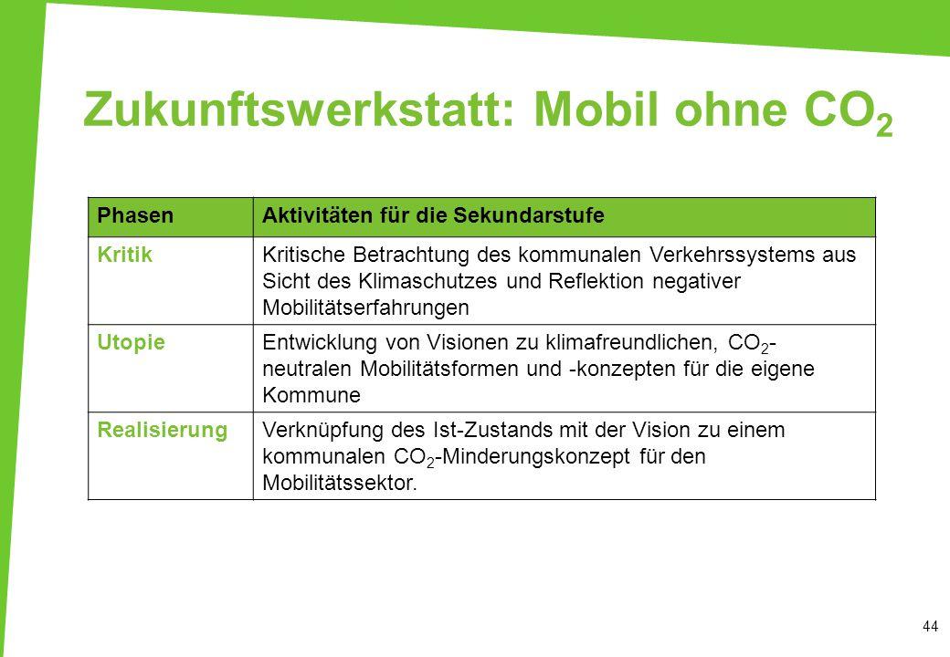 Zukunftswerkstatt: Mobil ohne CO2