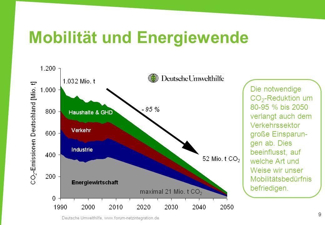 Mobilität und Energiewende