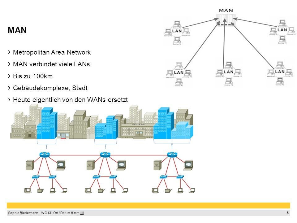 WAN, GAN WAN- Wide Area Network