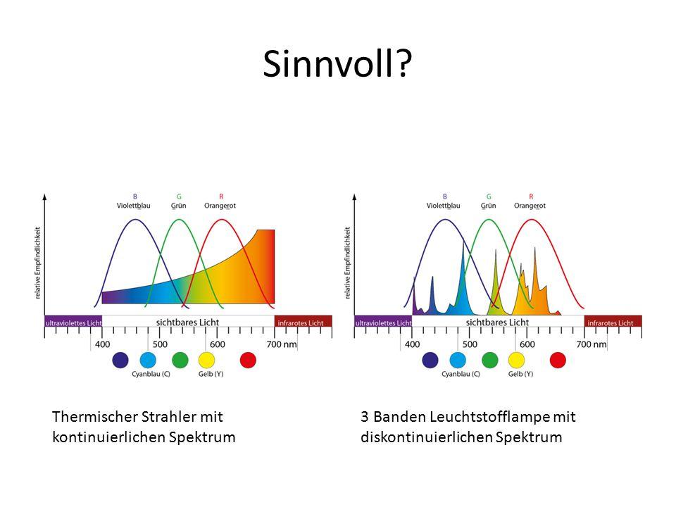 Sinnvoll Thermischer Strahler mit kontinuierlichen Spektrum