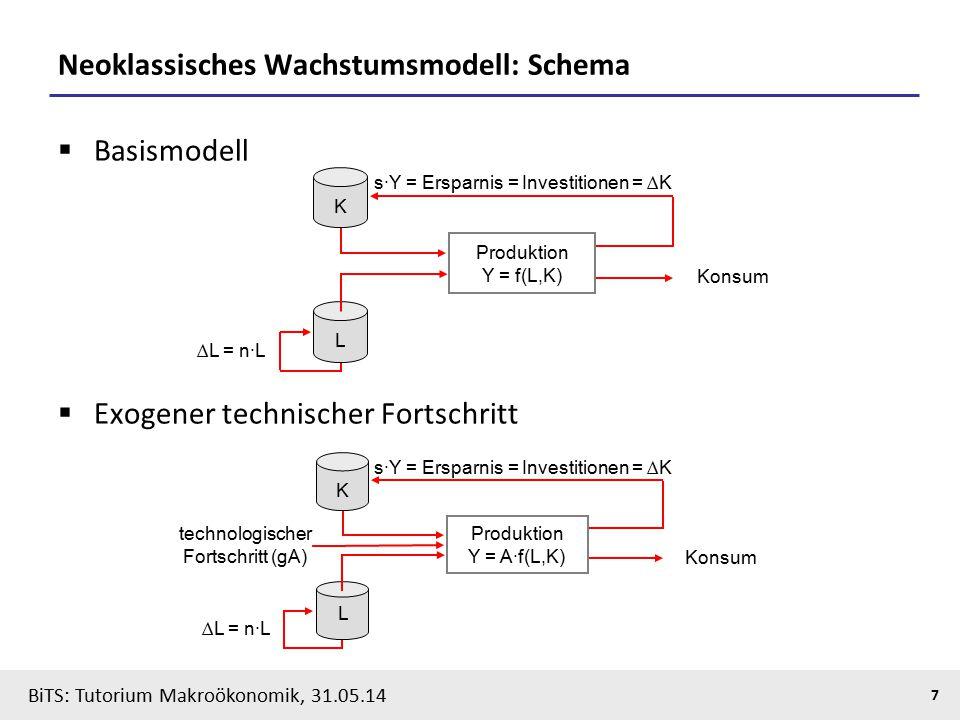 Neoklassisches Wachstumsmodell: Schema