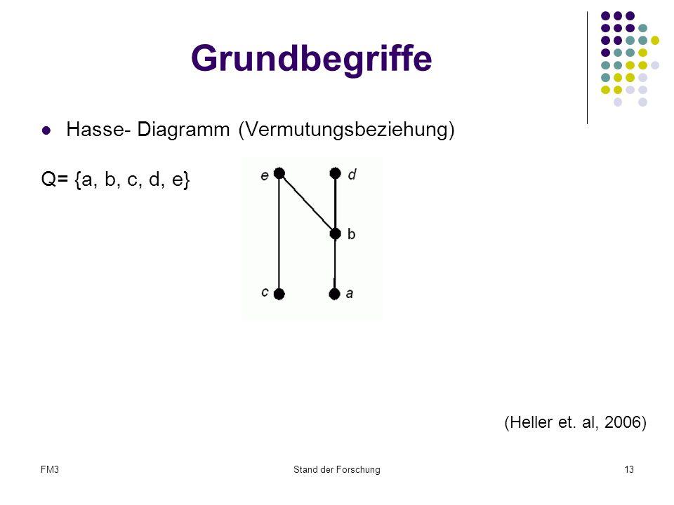 Grundbegriffe Hasse- Diagramm (Vermutungsbeziehung) Q= {a, b, c, d, e}