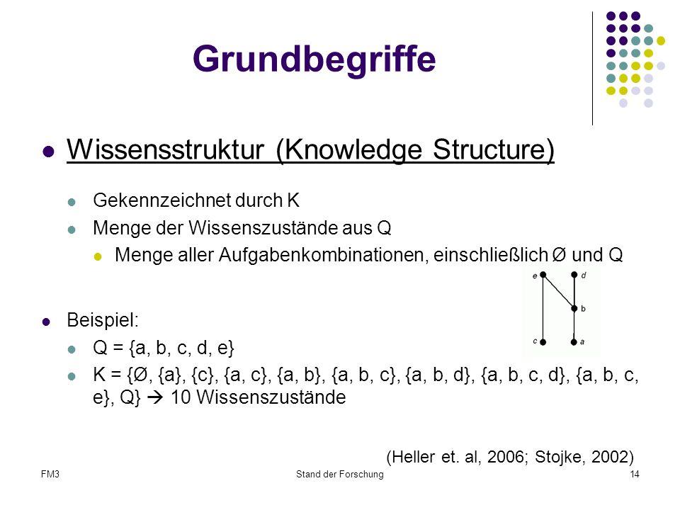 Grundbegriffe Wissensstruktur (Knowledge Structure)