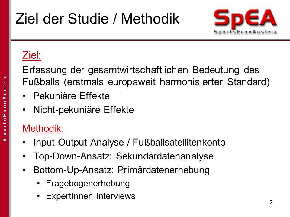 Ziel der Studie / Methodik