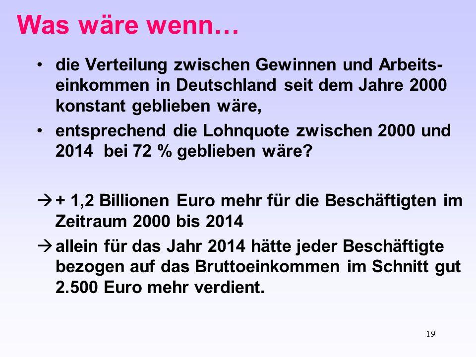 Was wäre wenn… die Verteilung zwischen Gewinnen und Arbeits-einkommen in Deutschland seit dem Jahre 2000 konstant geblieben wäre,