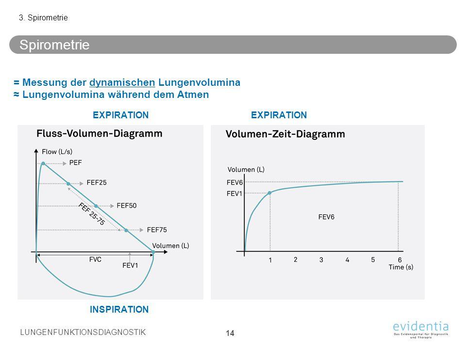 3. Spirometrie Spirometrie. = Messung der dynamischen Lungenvolumina ≈ Lungenvolumina während dem Atmen.