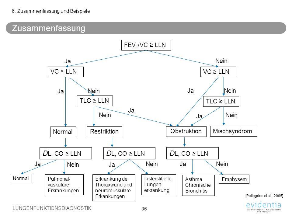 Zusammenfassung DL, CO ≥ LLN DL, CO ≥ LLN DL, CO ≥ LLN FEV1/VC ≥ LLN