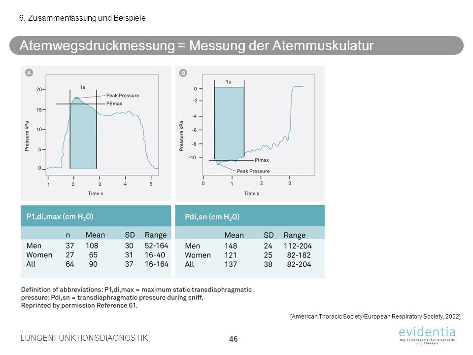 Atemwegsdruckmessung = Messung der Atemmuskulatur