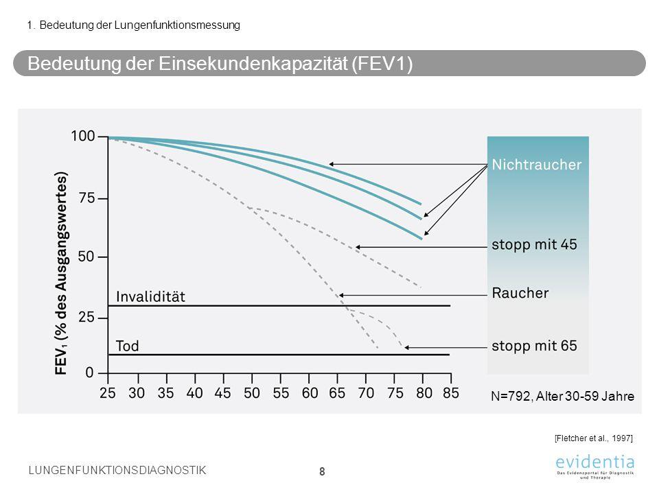 Bedeutung der Einsekundenkapazität (FEV1)