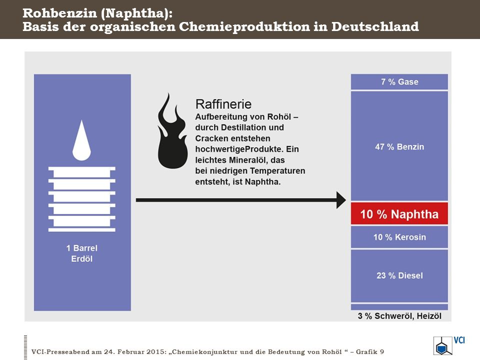 Rohbenzin (Naphtha): Basis der organischen Chemieproduktion in Deutschland