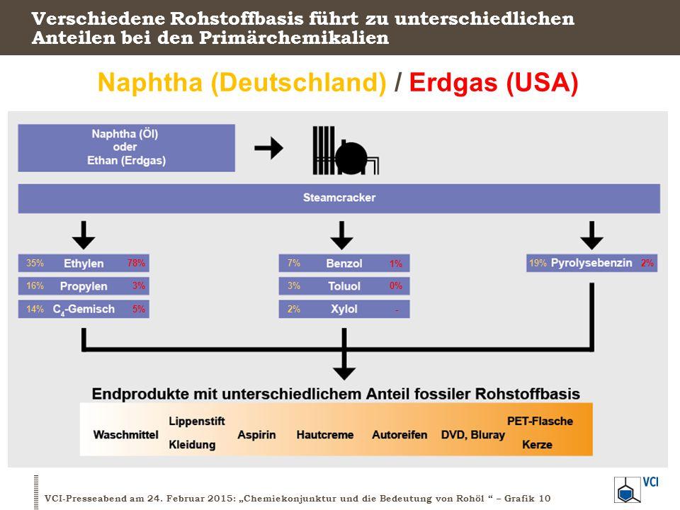 Naphtha (Deutschland) / Erdgas (USA)