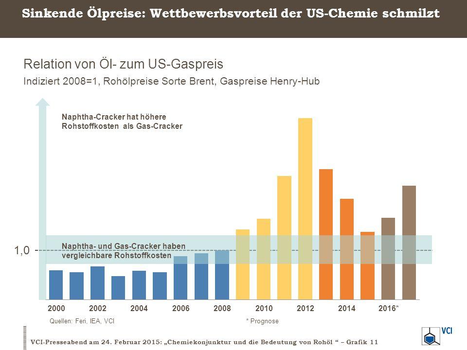 Sinkende Ölpreise: Wettbewerbsvorteil der US-Chemie schmilzt