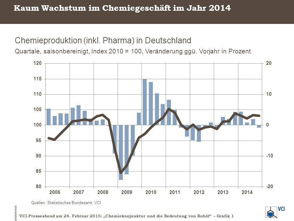 Kaum Wachstum im Chemiegeschäft im Jahr 2014
