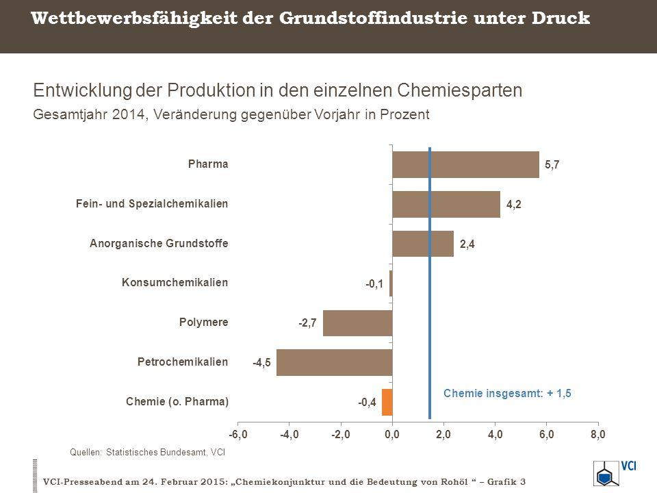 Wettbewerbsfähigkeit der Grundstoffindustrie unter Druck