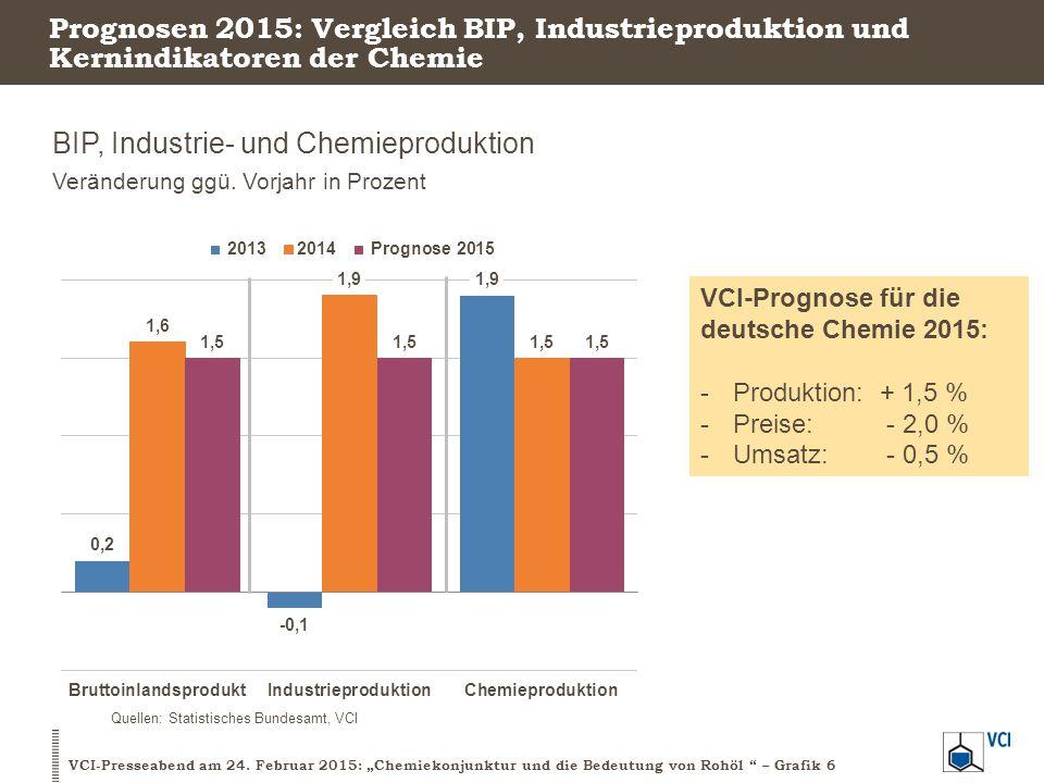 BIP, Industrie- und Chemieproduktion