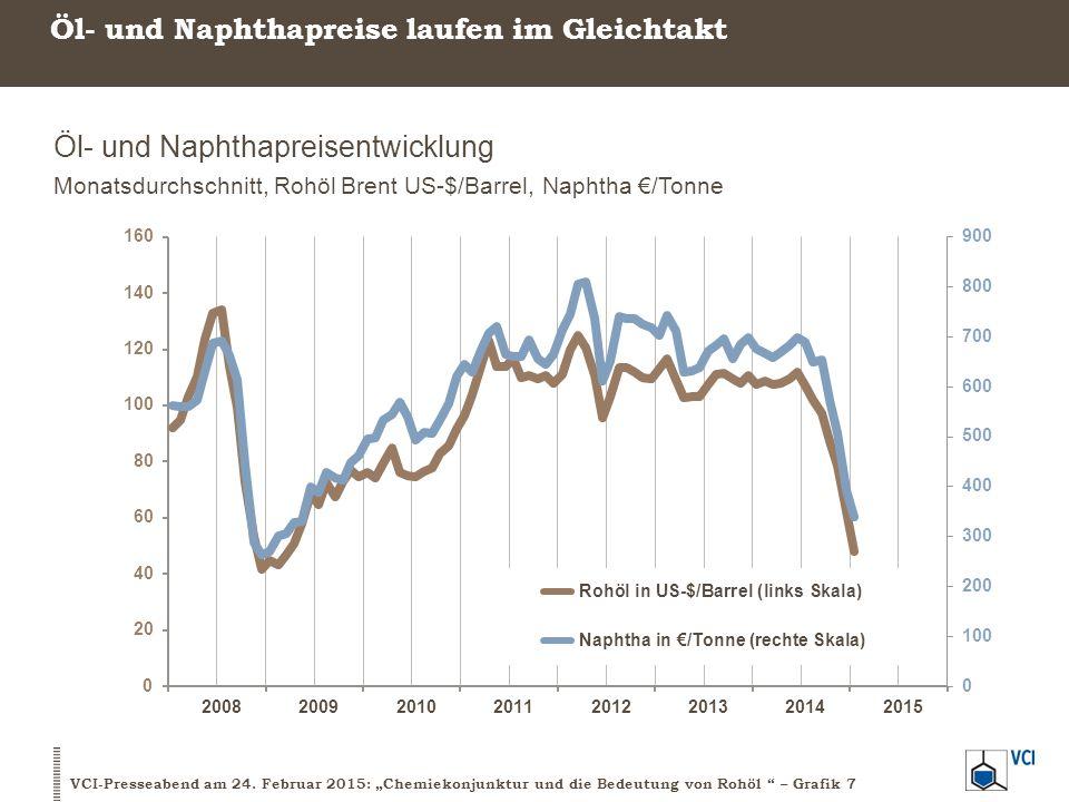 Öl- und Naphthapreise laufen im Gleichtakt