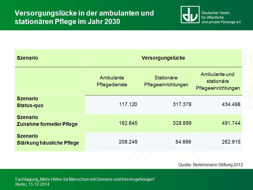 Versorgungslücke in der ambulanten und stationären Pflege im Jahr 2030