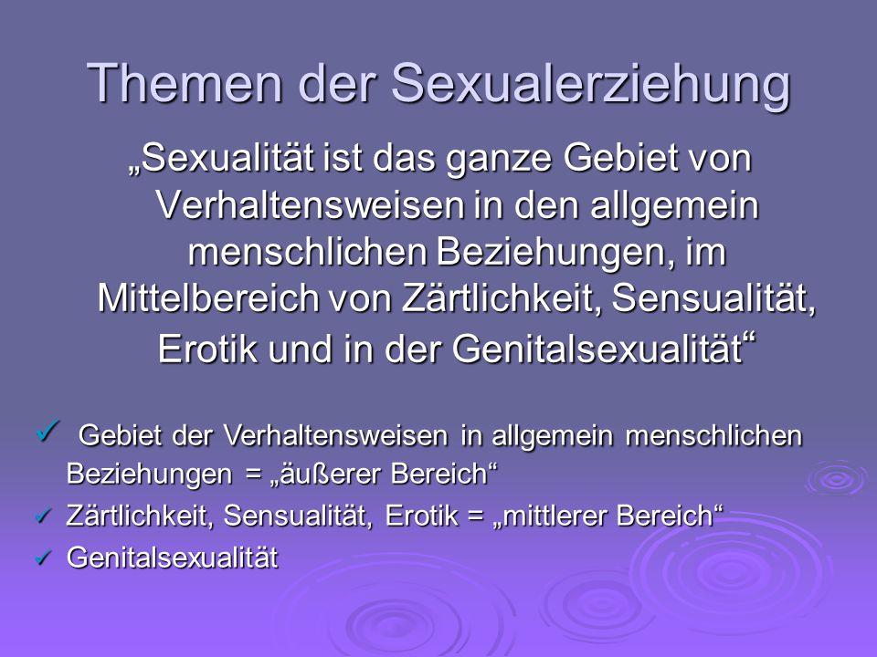 Themen der Sexualerziehung