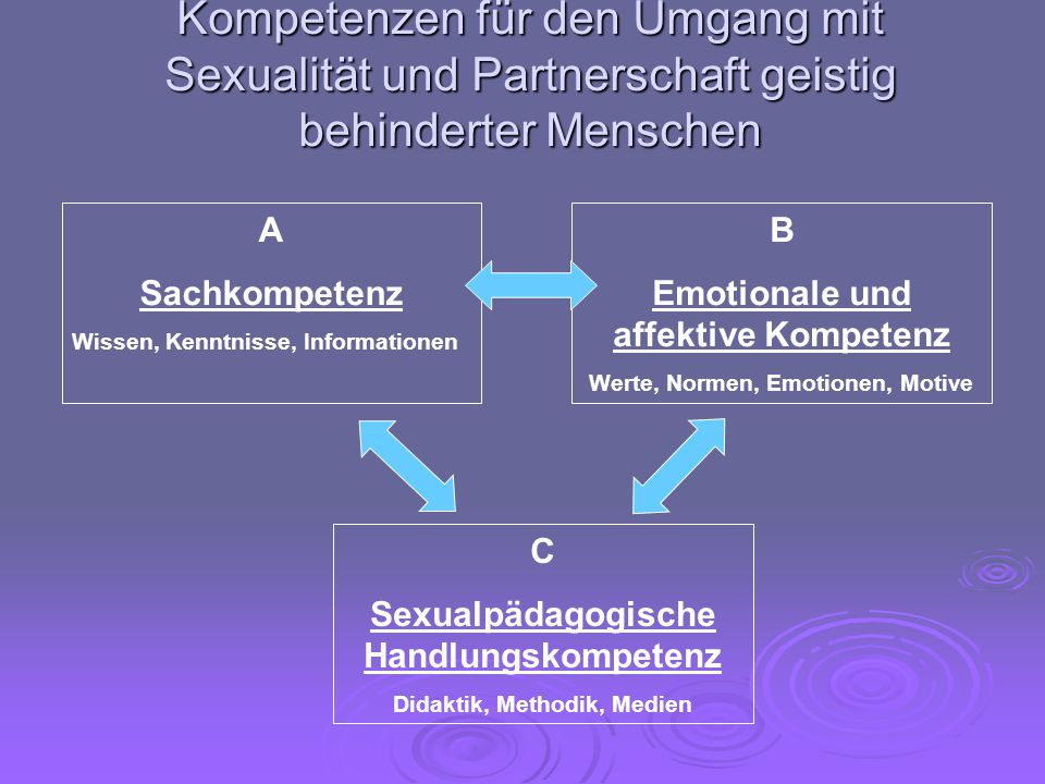 Kompetenzen für den Umgang mit Sexualität und Partnerschaft geistig behinderter Menschen