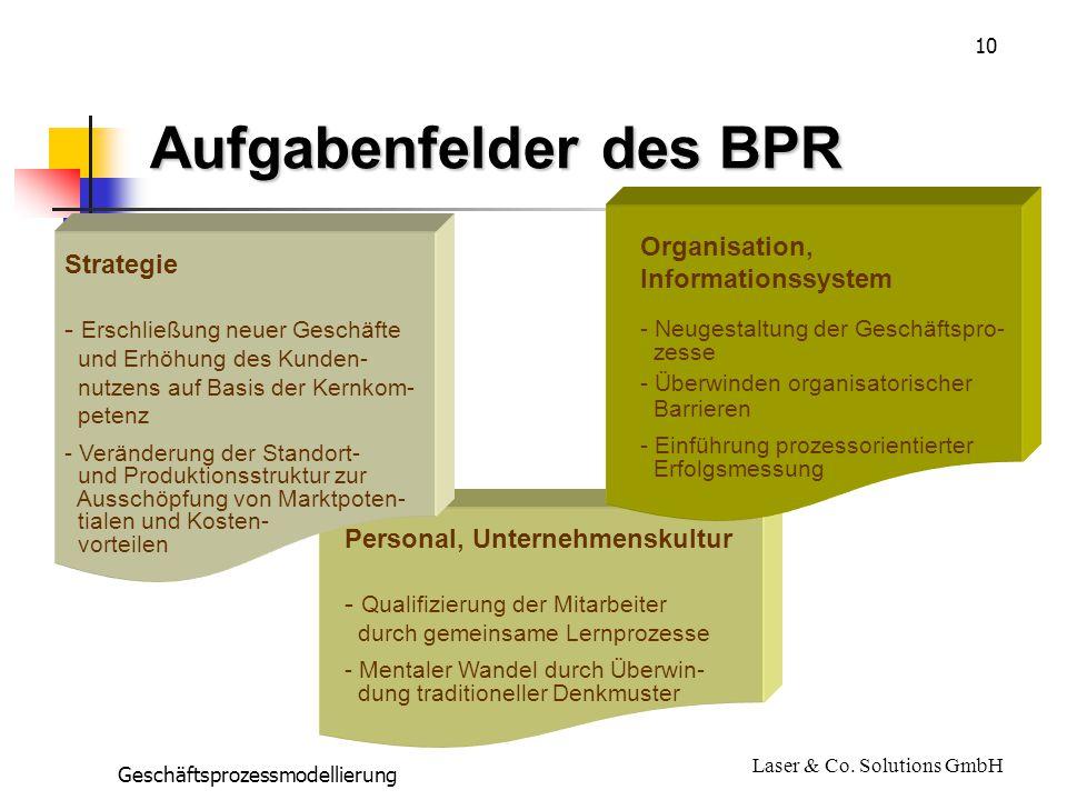 Aufgabenfelder des BPR