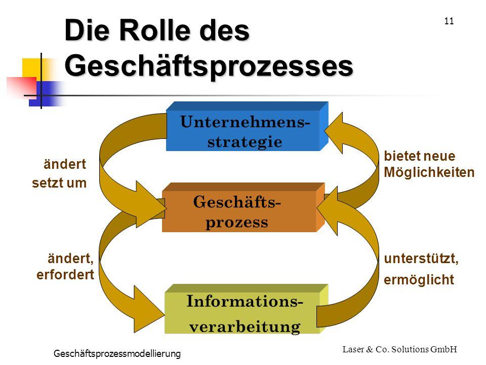 Die Rolle des Geschäftsprozesses