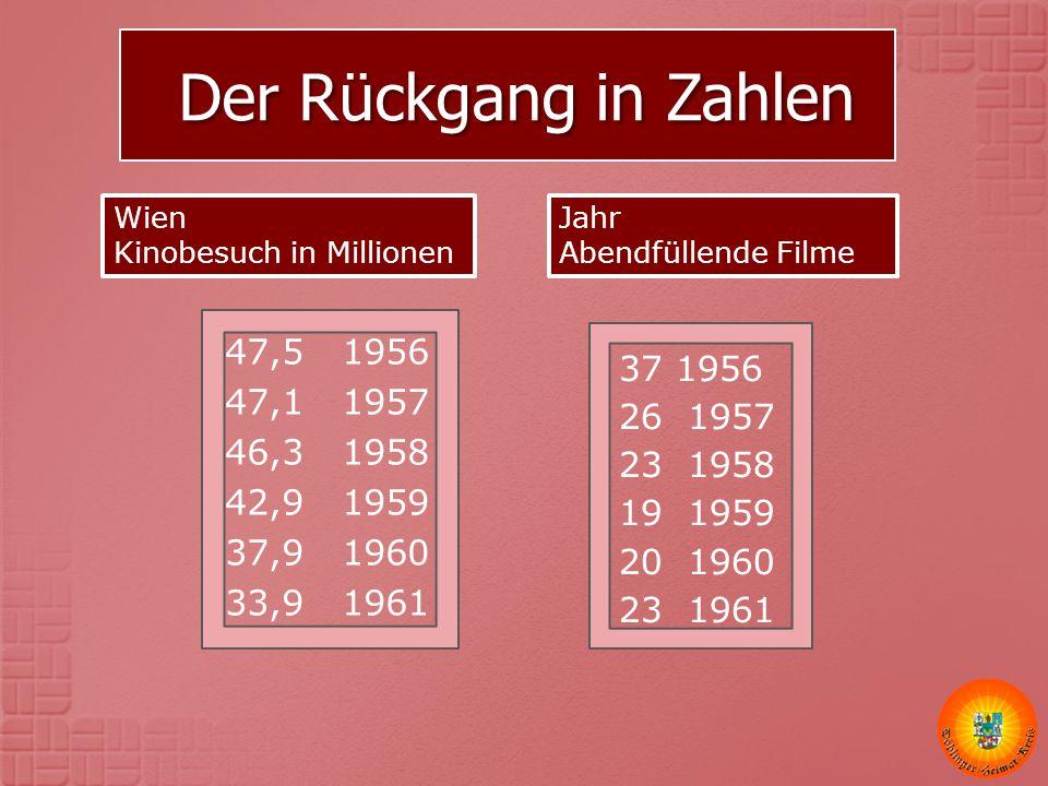 Der Rückgang in Zahlen Wien Kinobesuch in Millionen. 47,5 1956. 47,1 1957. 46,3 1958. 42,9 1959.