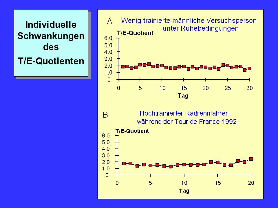 Individuelle Schwankungen des T/E-Quotienten