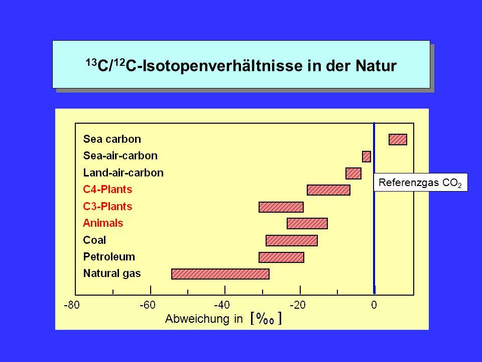 13C/12C-Isotopenverhältnisse in der Natur