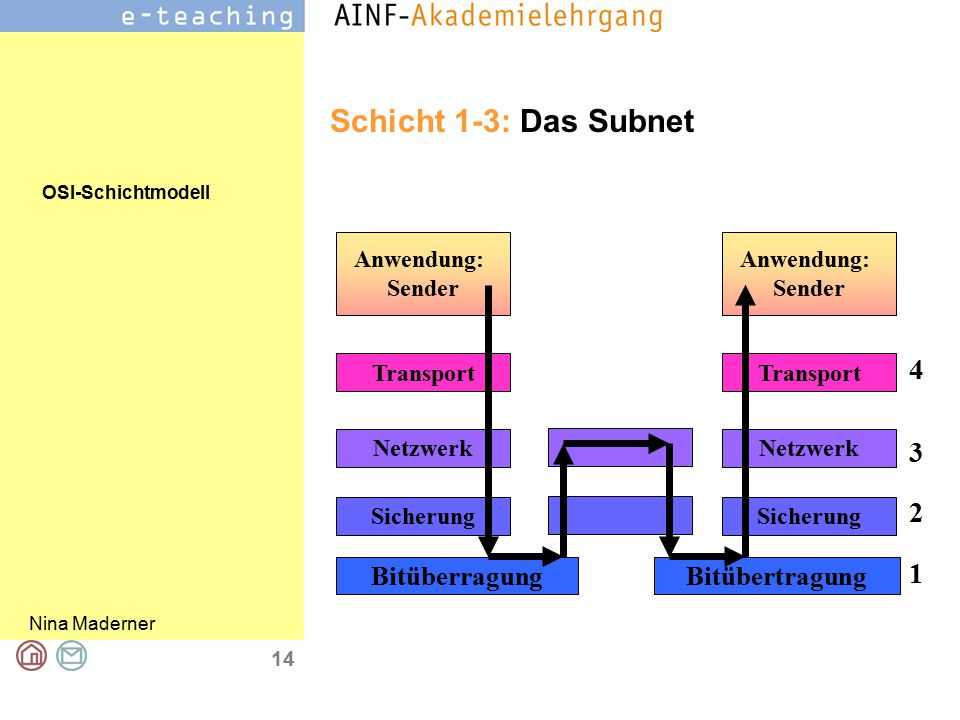 Schicht 1-3: Das Subnet 4 3 2 1 Bitüberragung Bitübertragung