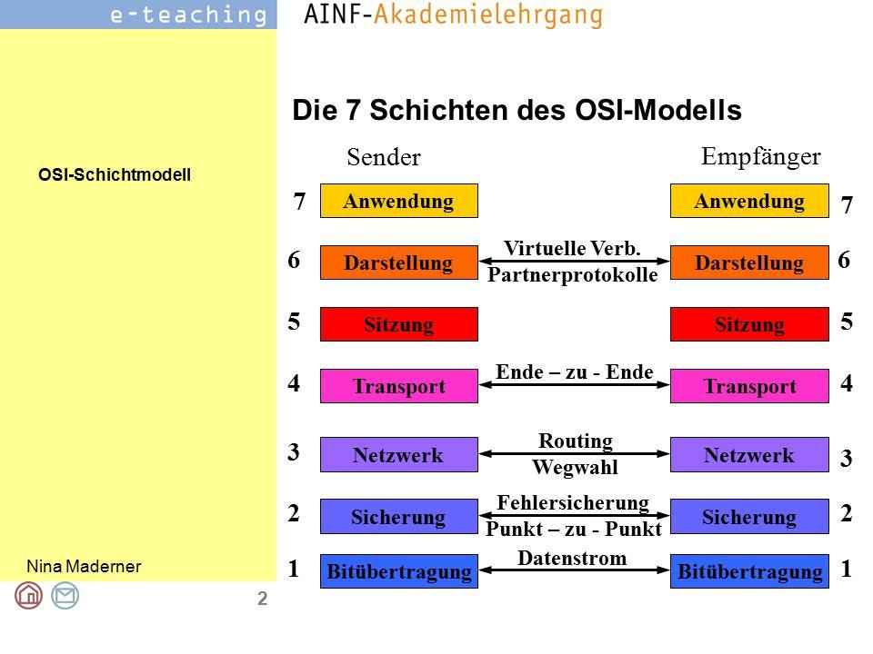 Die 7 Schichten des OSI-Modells