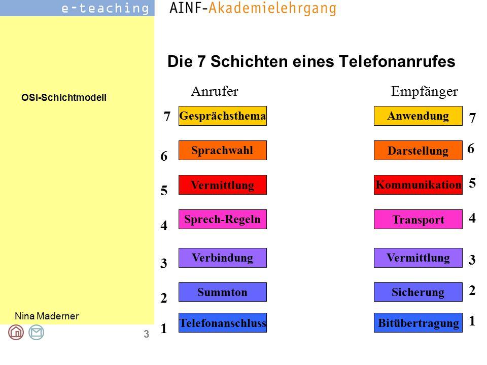Die 7 Schichten eines Telefonanrufes