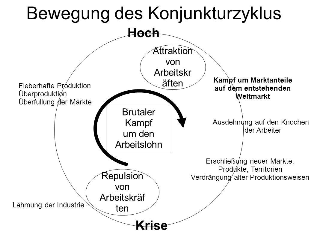Bewegung des Konjunkturzyklus
