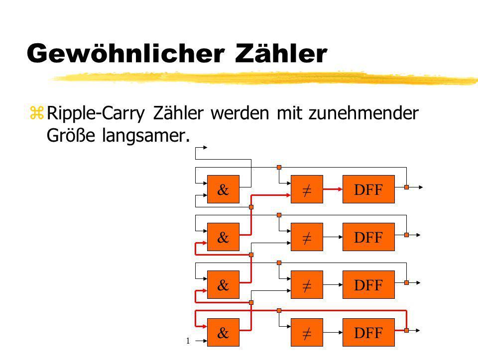 Gewöhnlicher Zähler Ripple-Carry Zähler werden mit zunehmender Größe langsamer. & ≠ DFF. & ≠ DFF.