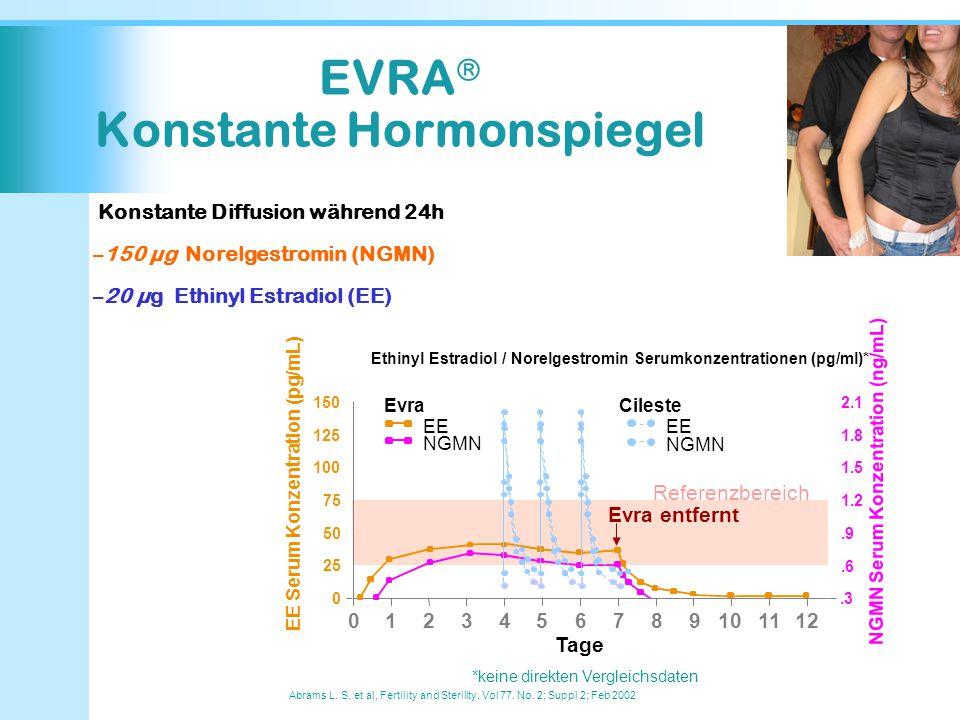 EVRA Konstante Hormonspiegel