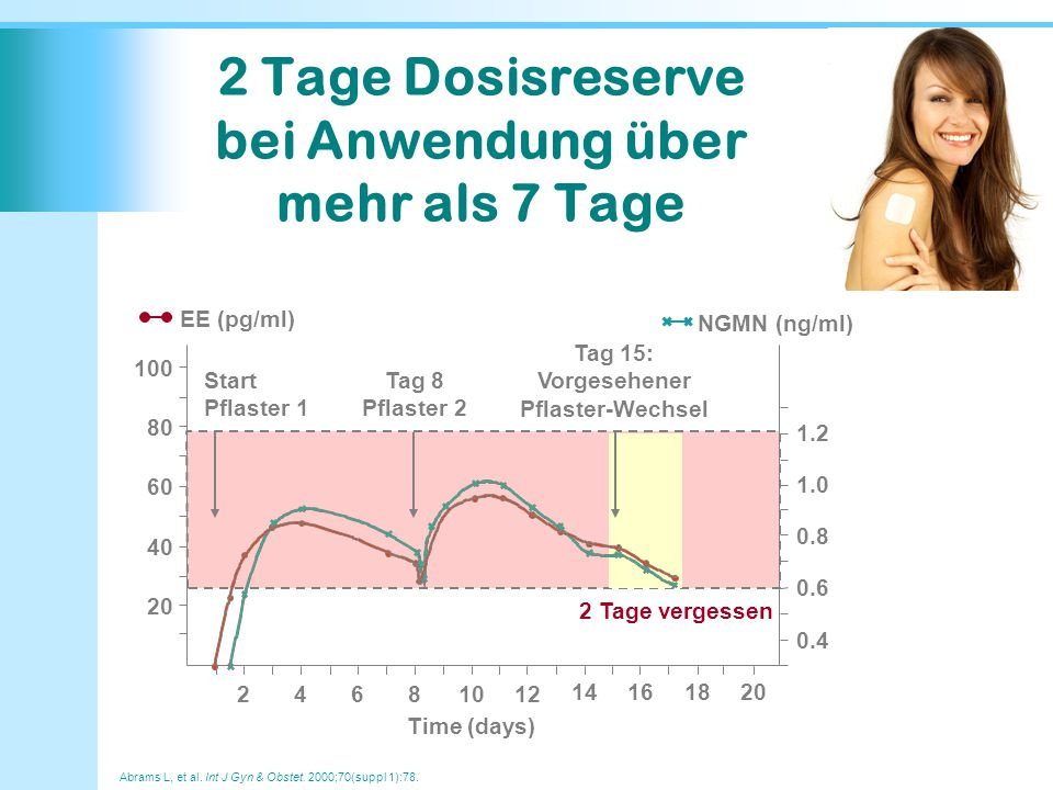 2 Tage Dosisreserve bei Anwendung über mehr als 7 Tage
