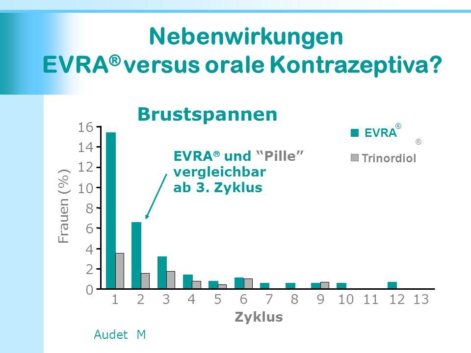 EVRA® versus orale Kontrazeptiva