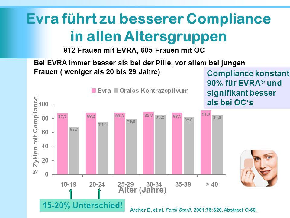 Evra führt zu besserer Compliance in allen Altersgruppen