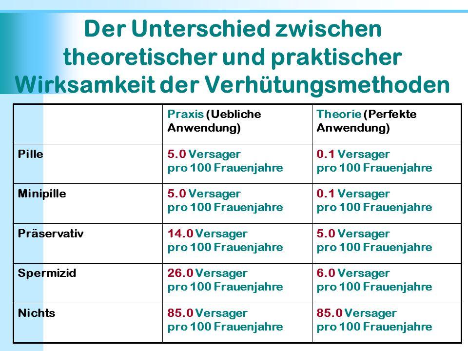 Der Unterschied zwischen theoretischer und praktischer Wirksamkeit der Verhütungsmethoden