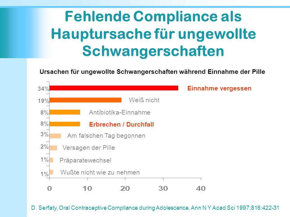 Fehlende Compliance als Hauptursache für ungewollte Schwangerschaften