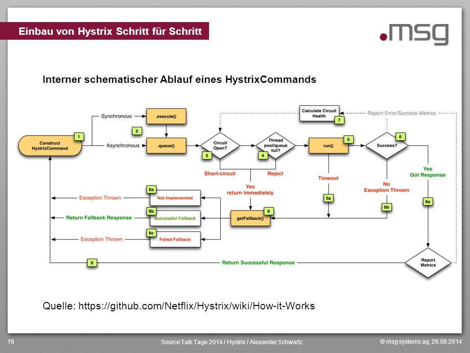 Einbau von Hystrix Schritt für Schritt