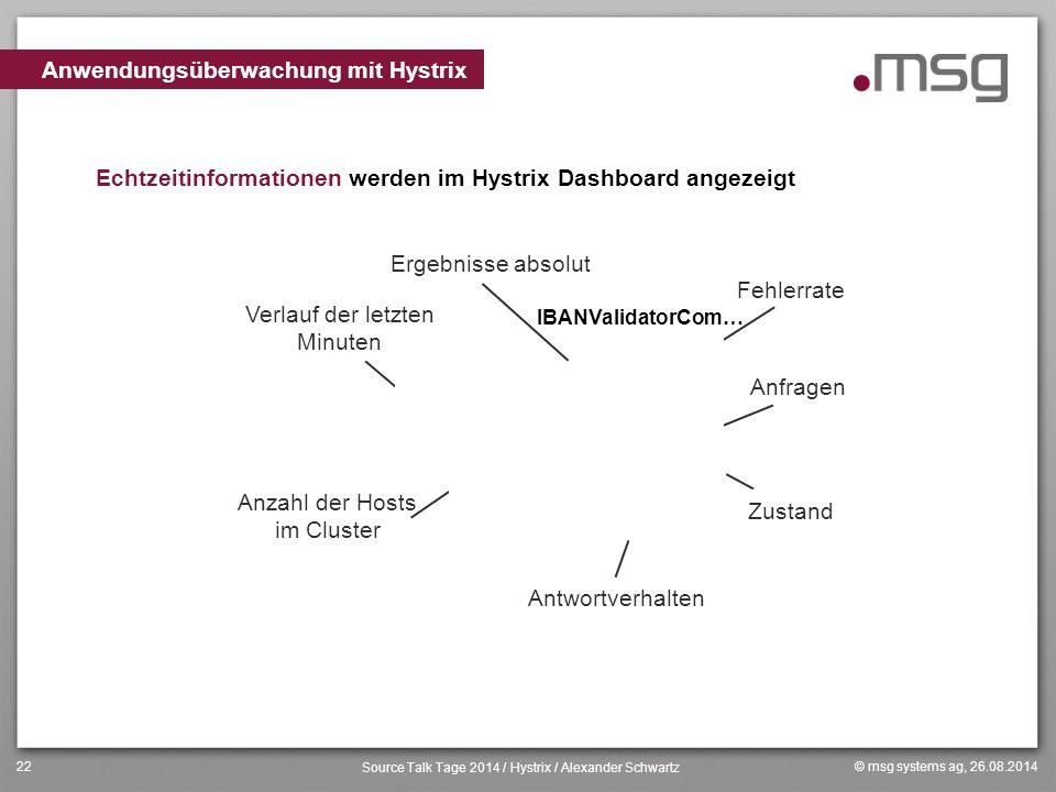 Anwendungsüberwachung mit Hystrix