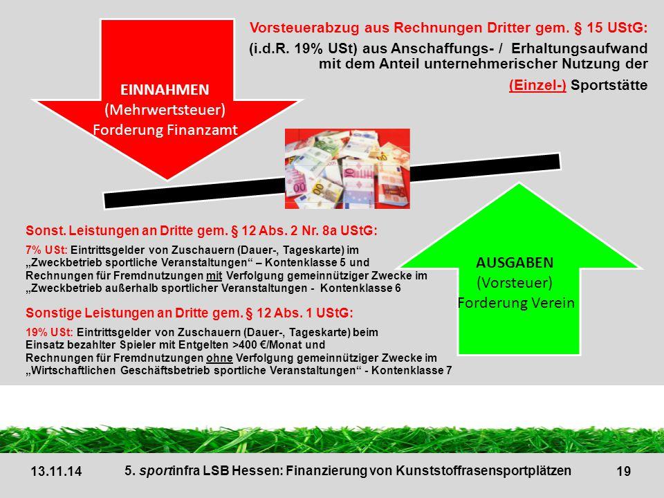 EINNAHMEN (Mehrwertsteuer) Forderung Finanzamt AUSGABEN (Vorsteuer)