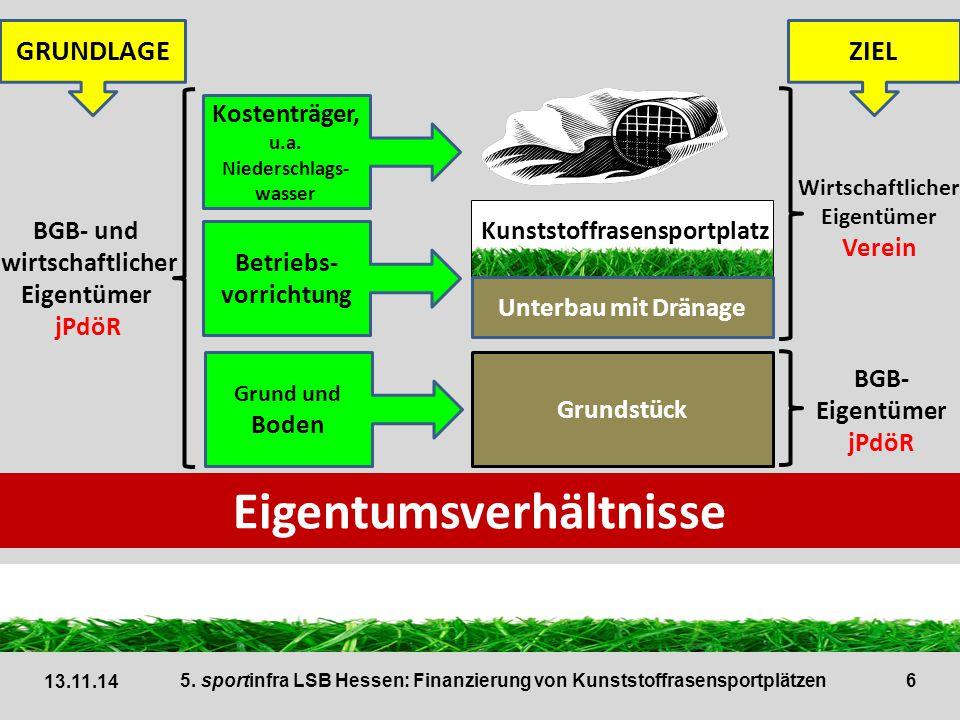 Kostenträger, u.a. Niederschlags-wasser Eigentumsverhältnisse