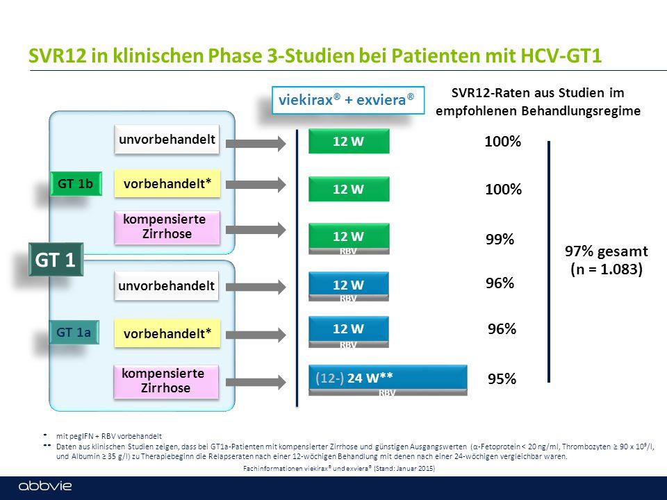 SVR12 in klinischen Phase 3-Studien bei Patienten mit HCV-GT1