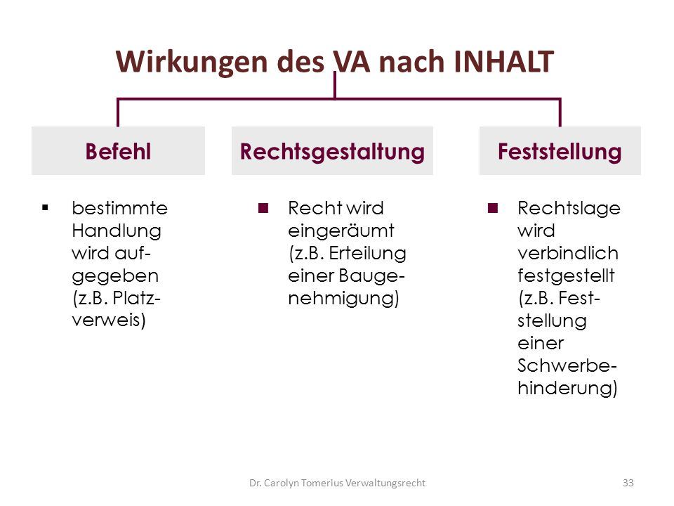 Wirkungen des VA nach INHALT