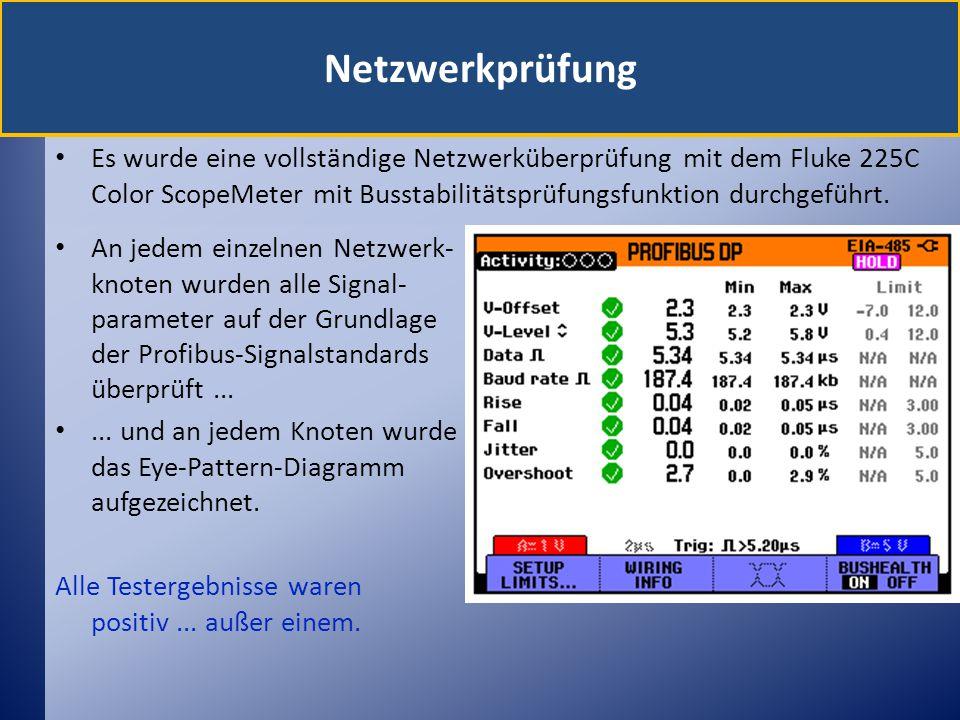 Netzwerkprüfung Es wurde eine vollständige Netzwerküberprüfung mit dem Fluke 225C Color ScopeMeter mit Busstabilitätsprüfungsfunktion durchgeführt.