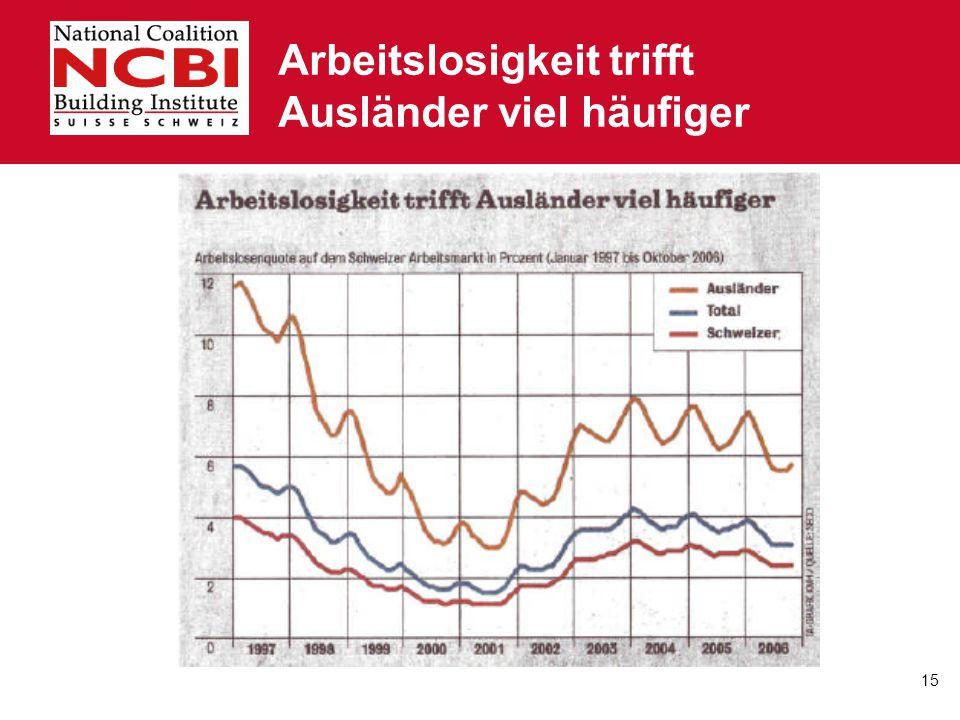 Arbeitslosigkeit trifft Ausländer viel häufiger
