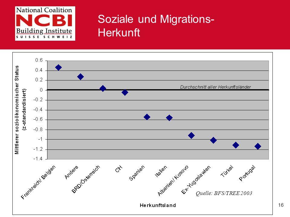 Soziale und Migrations-Herkunft