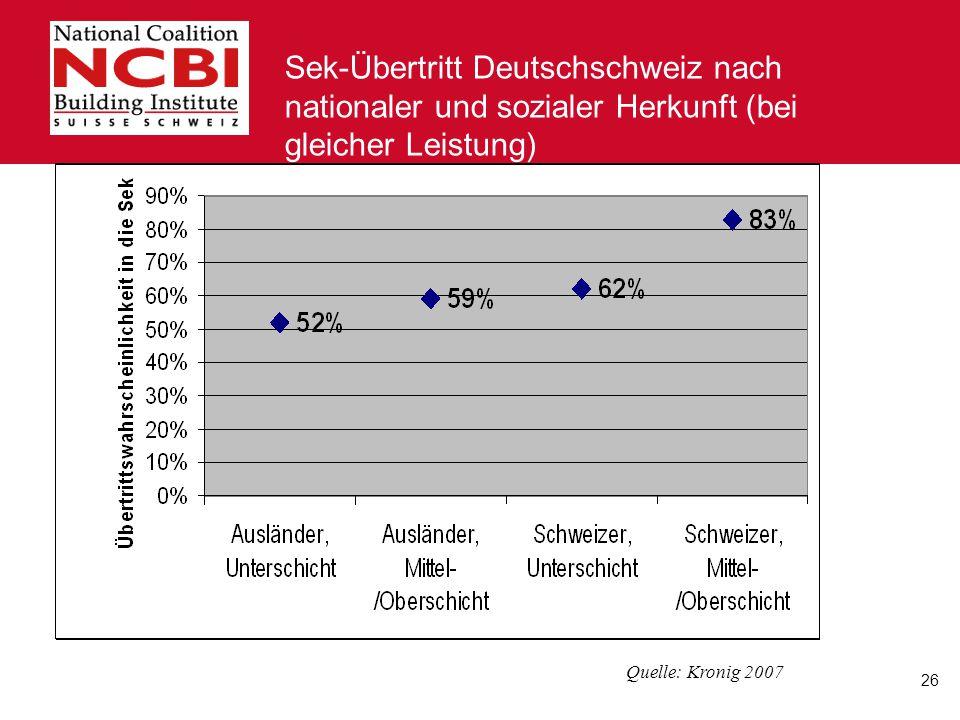 Sek-Übertritt Deutschschweiz nach nationaler und sozialer Herkunft (bei gleicher Leistung)